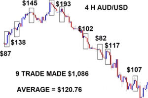 Adrian Jones - ABCD $100 A Day Trading System Download