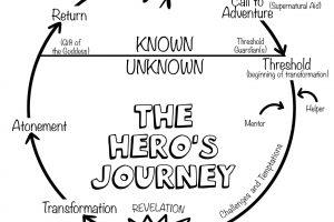 THE HERO'S JOURNEY Free Download