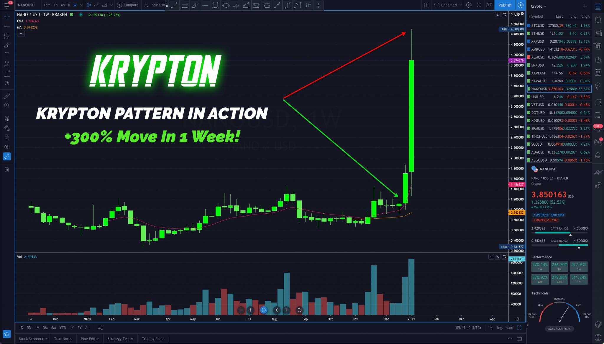 Cameron Fous – The Krypton Crypto System 2021 Free Download